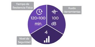 Tiempo de resistencia física: 120 + 100 min. - Ruido: 100 dB - Nivel de seguridad: 4