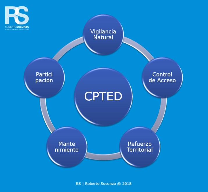 Los 5 conceptos principales de la prevención del delito a través del diseño CPTED