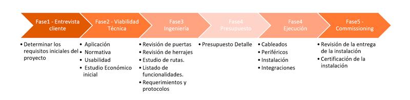 5 Fases de un proyecto de securización de salidas de emergencia y evacuación